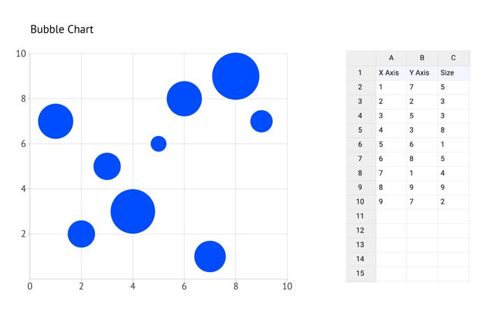 datylon-how-to-bubble-chart-01-classic-bubble-chart