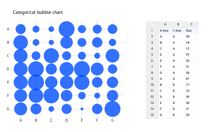 datylon-how-to-bubble-chart-02-categorical-bubble-chart