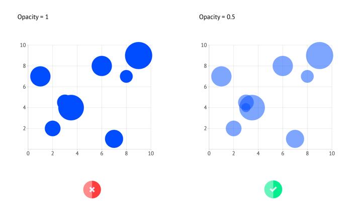 datylon-how-to-bubble-chart-07-opacity