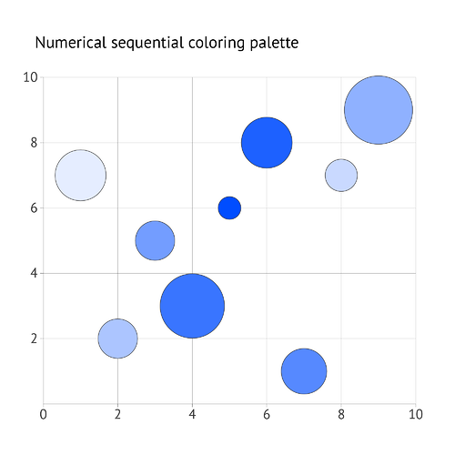 datylon-how-to-bubble-chart-09-numerical-sequential-coloring-palette