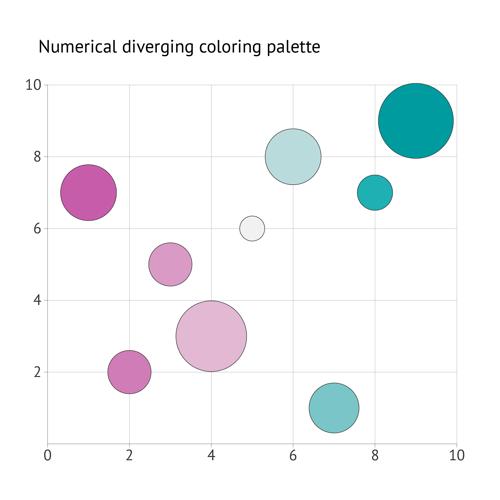 datylon-how-to-bubble-chart-10-numerical-diverging-coloring-palette