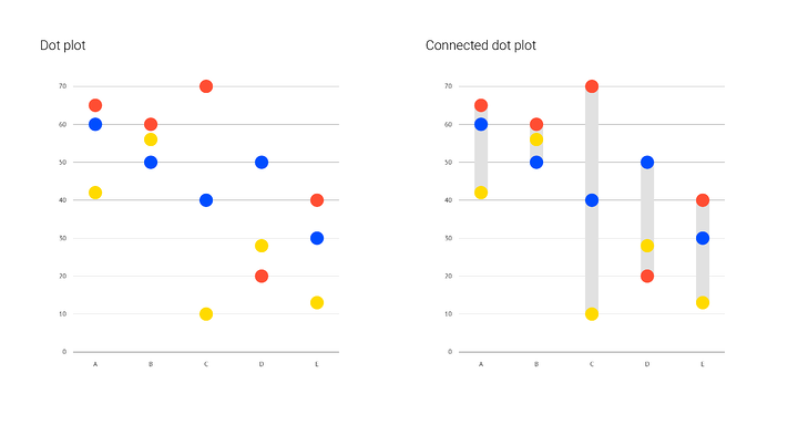 Adding a connector to your dot plot to focus on the range of values
