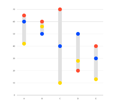 Categorical coloring of a dot plot