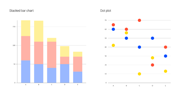 Using dot plot versus a stacked bar chart when adding multiple series