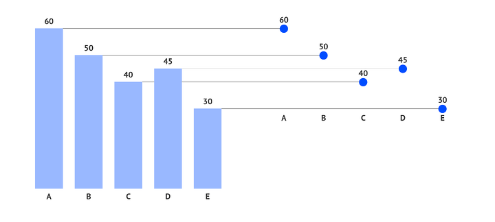 There is a big difference when you compare a dot plot with a bar chart