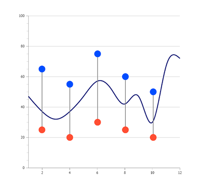 Combine your dot plot with a line chart
