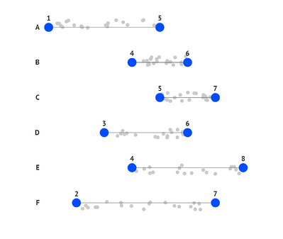 Combine your dot plot with a scatter plot