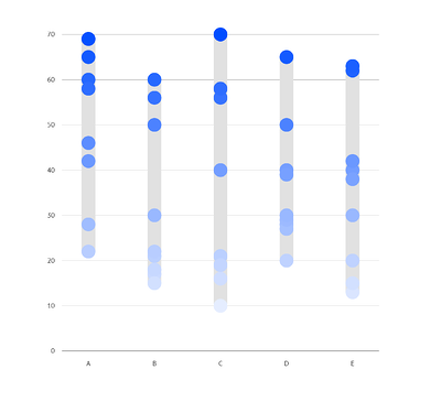 Numerical coloring of a dot plot