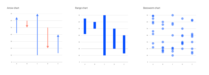 Range and beeswarm charts are variations on the dot plot
