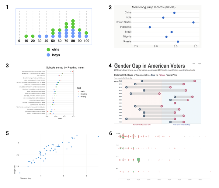 All of these charts have dots, but not all are dot plots