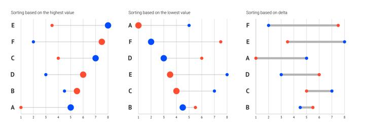 datylon-deep-dive-dot-plot-sorting@2x