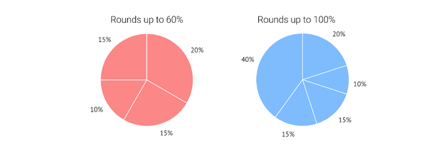 A pie chart should round up to a meaningful total