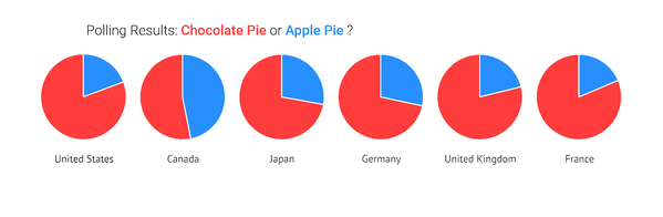 Pie charts work really well for binary data, comparing between two categories