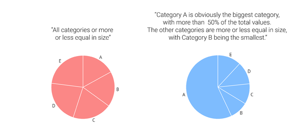 A pie chart shows more of its worth when one category is very big compared to the others