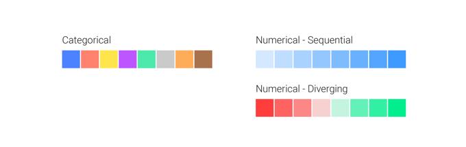 3 types of color palettes for heatmaps