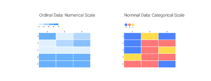 When to use a numerical versus a categorical scale in coloring your heatmap