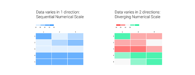 When to use a sequential versus a diverging numerical scale in coloring your heatmap