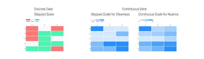 Difference between stepped and continuous scales in heatmaps