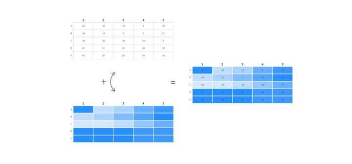 The heatmap has a tabular shape like a matrix