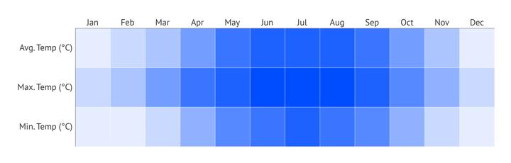 Resizing the chart in Datylon for Illustrator