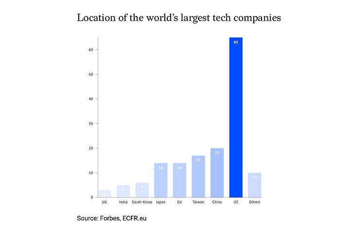 Location of the world's largest tech companies