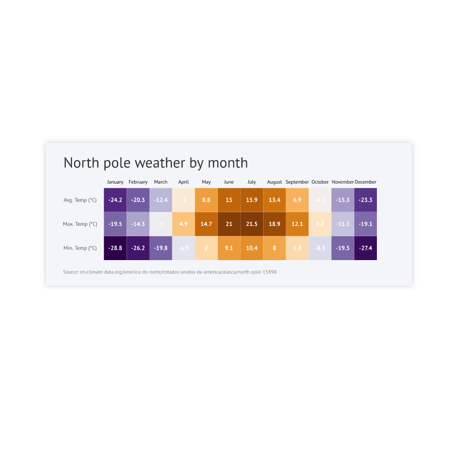 datylon-north-pole-weather-by-month