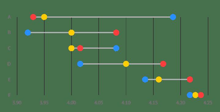 Datylon dot plot or dot chart