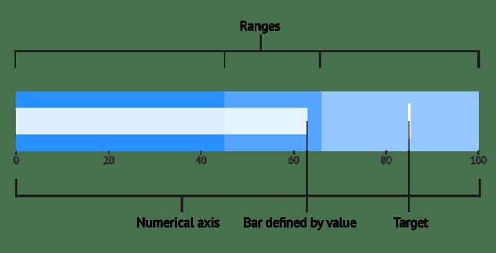 Datylon bullet chart