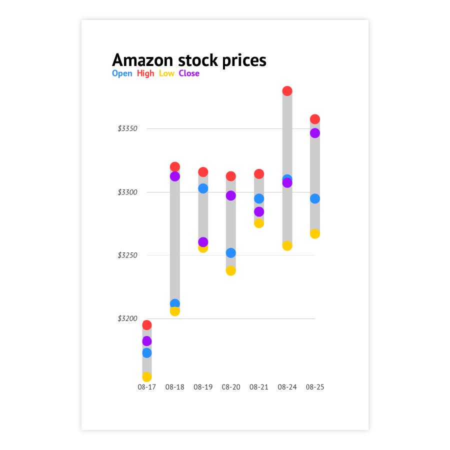 datylon-example-amazon-stock-prices