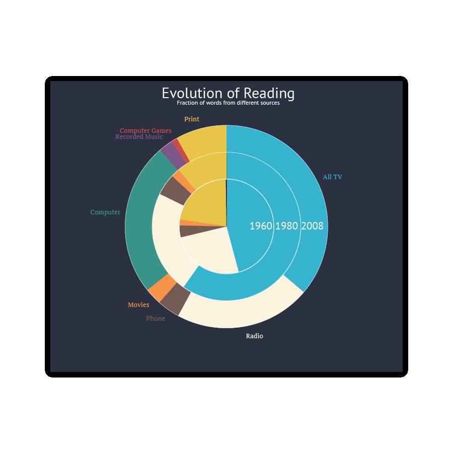 datylon-evolution-of-reading