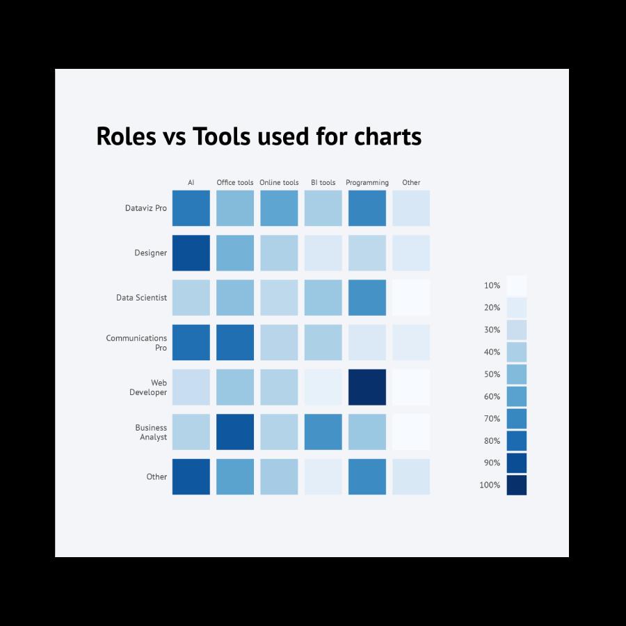 datylon-roles-vs-tools-for-charts